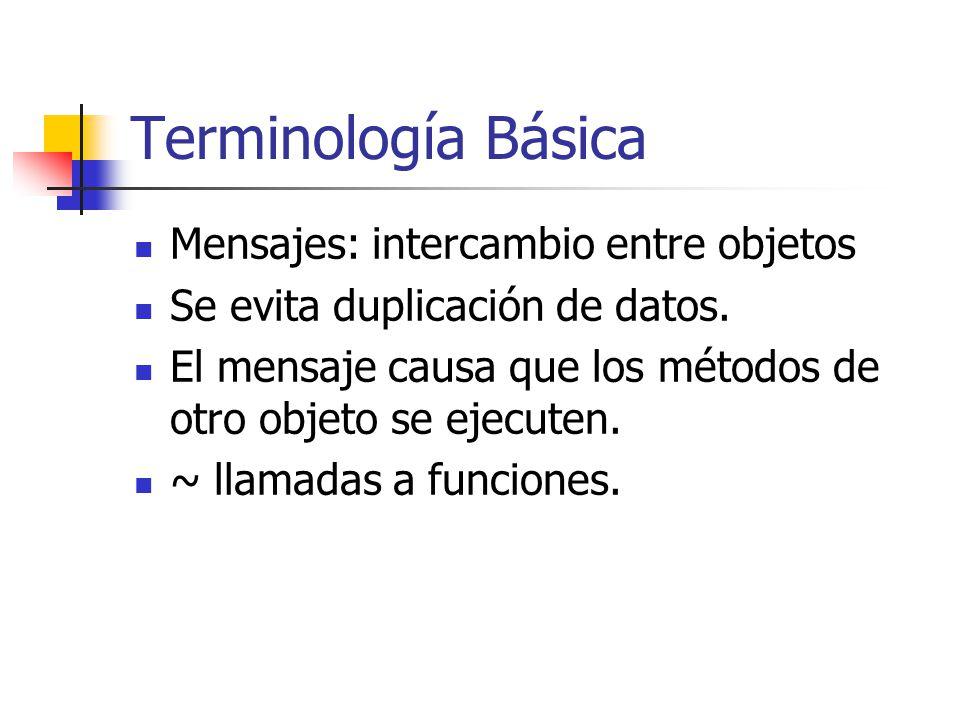 Terminología Básica Mensajes: intercambio entre objetos Se evita duplicación de datos. El mensaje causa que los métodos de otro objeto se ejecuten. ~