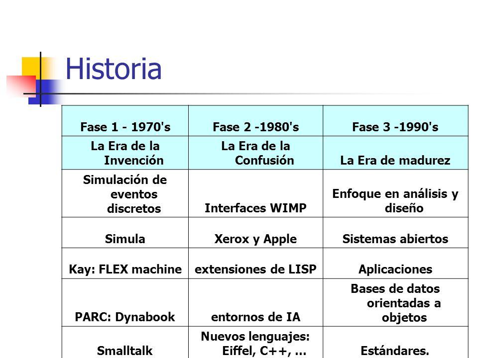 Historia Fase 1 - 1970 sFase 2 -1980 sFase 3 -1990 s La Era de la Invención La Era de la ConfusiónLa Era de madurez Simulación de eventos discretosInterfaces WIMP Enfoque en análisis y diseño SimulaXerox y AppleSistemas abiertos Kay: FLEX machineextensiones de LISPAplicaciones PARC: Dynabookentornos de IA Bases de datos orientadas a objetos Smalltalk Nuevos lenguajes: Eiffel, C++, …Estándares.