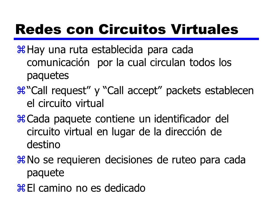 Redes con Circuitos Virtuales zHay una ruta establecida para cada comunicación por la cual circulan todos los paquetes zCall request y Call accept pac