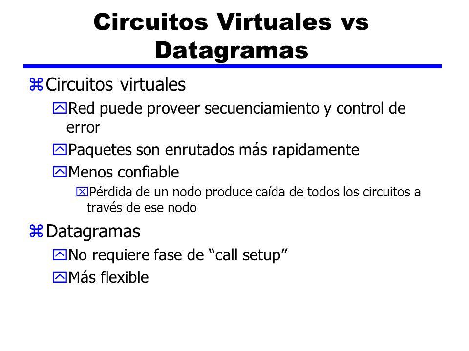 Circuitos Virtuales vs Datagramas zCircuitos virtuales yRed puede proveer secuenciamiento y control de error yPaquetes son enrutados más rapidamente y