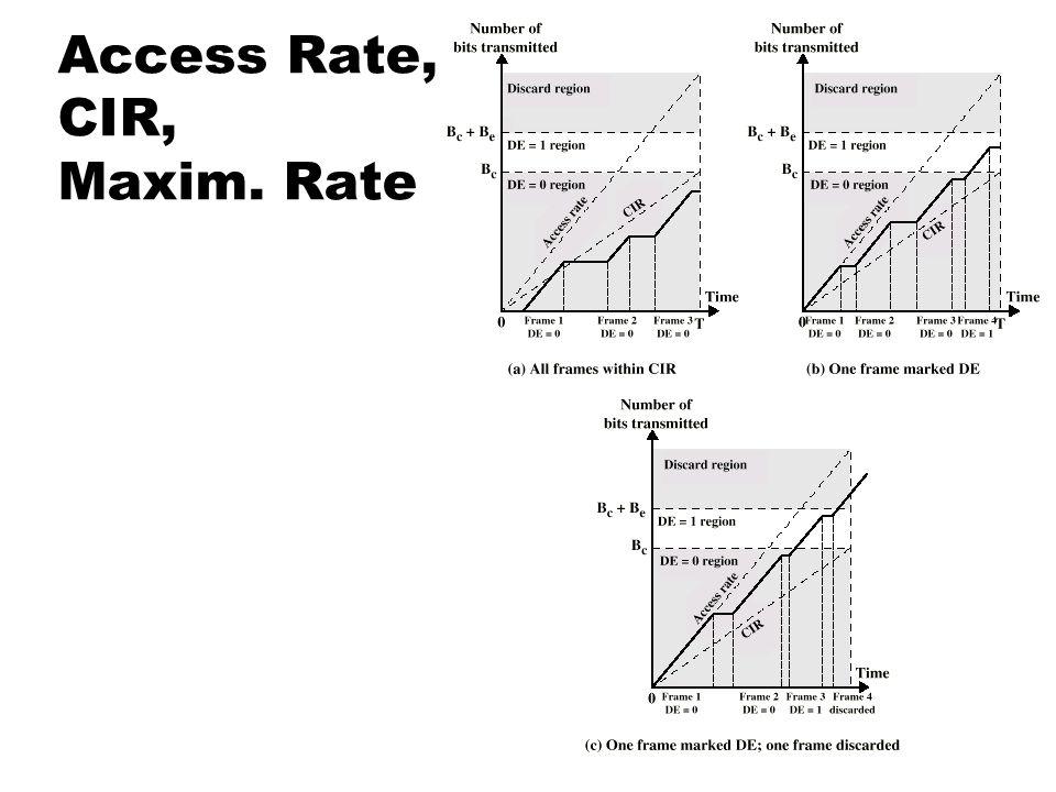 Access Rate, CIR, Maxim. Rate