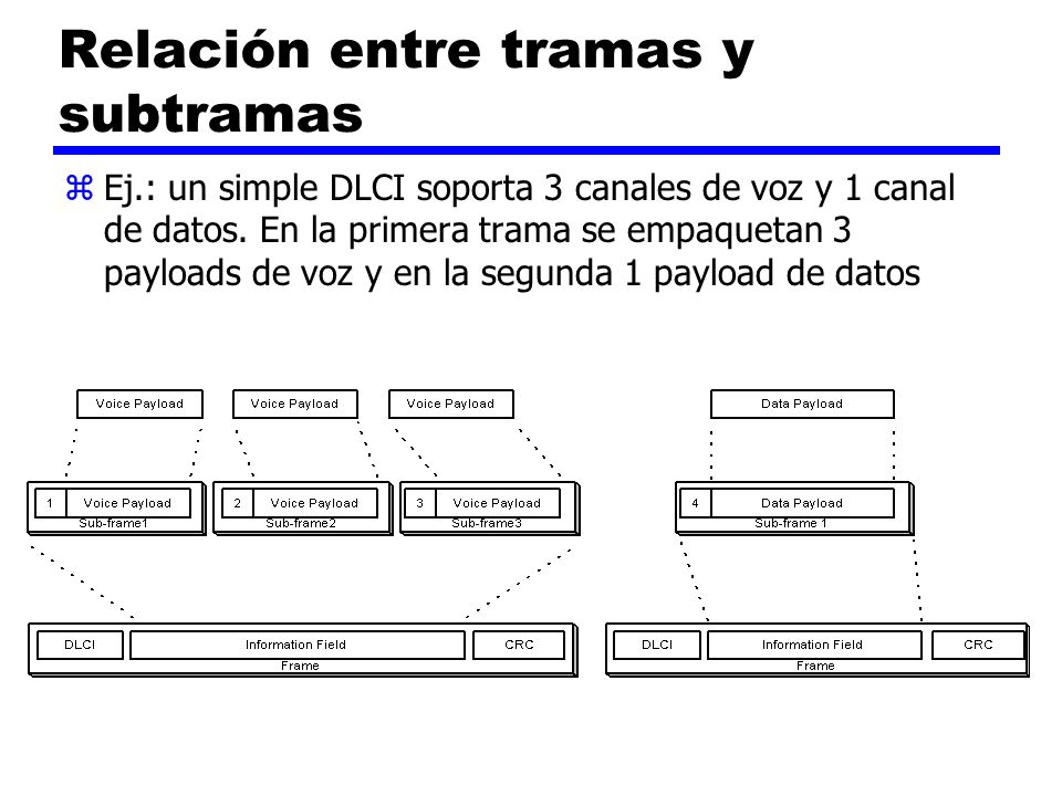Relación entre tramas y subtramas zEj.: un simple DLCI soporta 3 canales de voz y 1 canal de datos. En la primera trama se empaquetan 3 payloads de vo
