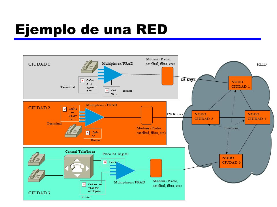 Ejemplo de una RED Multiplexor/FRAD RED 128 Kbps.- Terminal Router Multiplexor/FRAD Central Telefónica Placa E1 Digital Router Modem (Radio, satelital