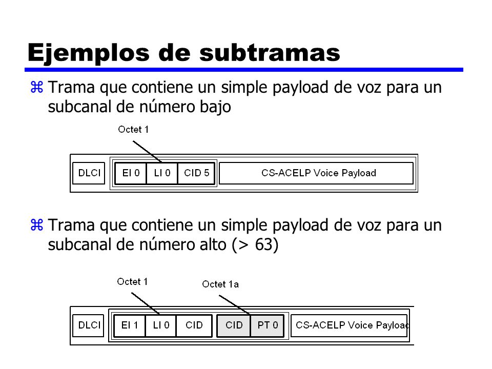 Ejemplos de subtramas zTrama que contiene un simple payload de voz para un subcanal de número bajo zTrama que contiene un simple payload de voz para u