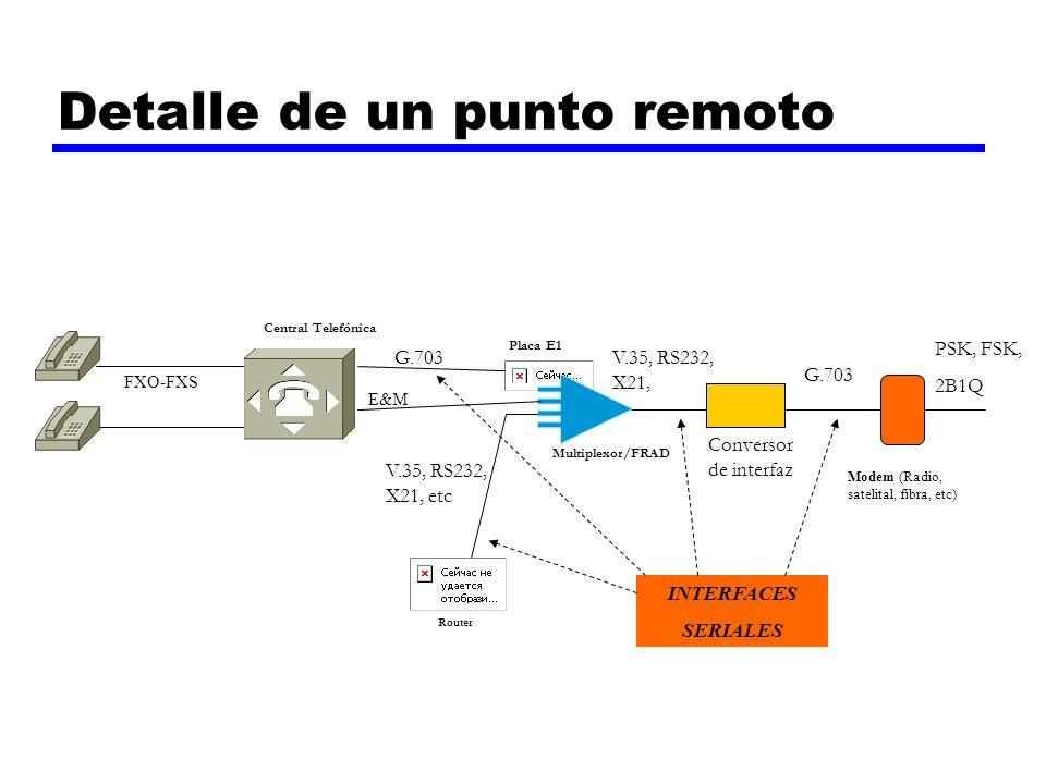 Detalle de un punto remoto Multiplexor/FRAD Central Telefónica Placa E1 Router Modem (Radio, satelital, fibra, etc) FXO-FXS G.703 V.35, RS232, X21, et