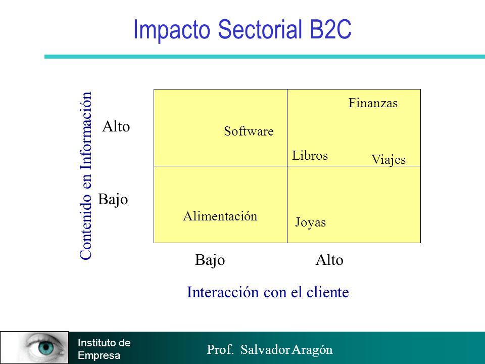 Prof. Salvador Aragón Instituto de Empresa Impacto Sectorial B2C BajoAlto Bajo Alto Contenido en Información Interacción con el cliente Finanzas Libro