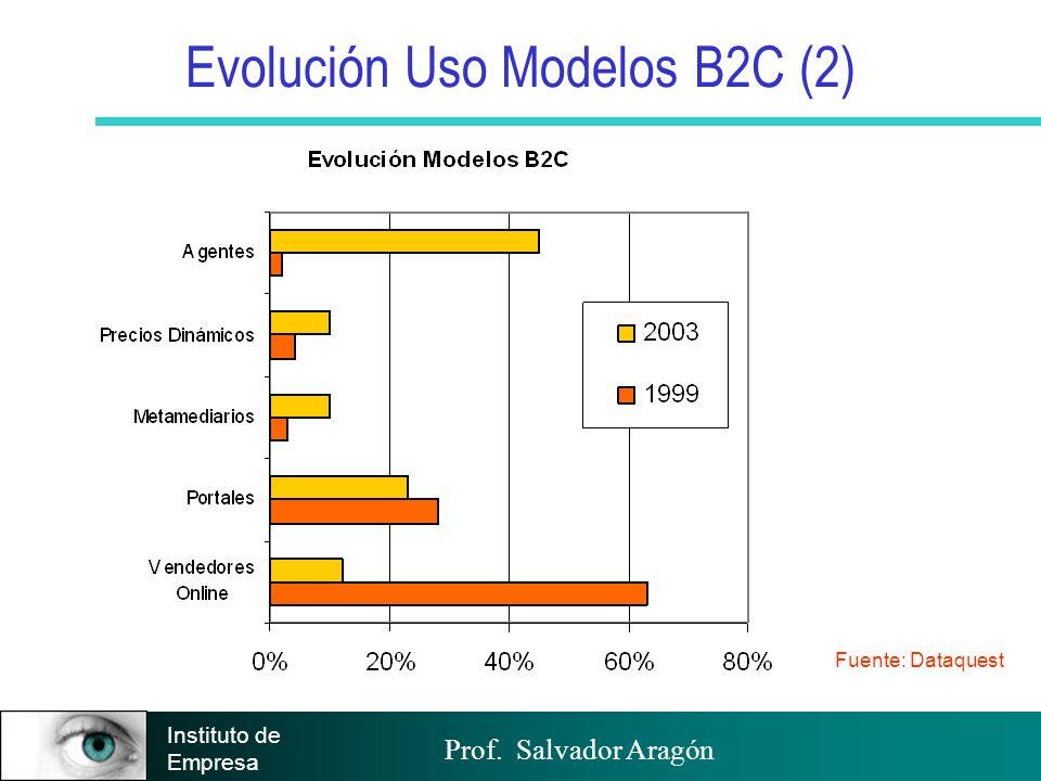 Prof. Salvador Aragón Instituto de Empresa Evolución Uso Modelos B2C (2) Fuente: Dataquest