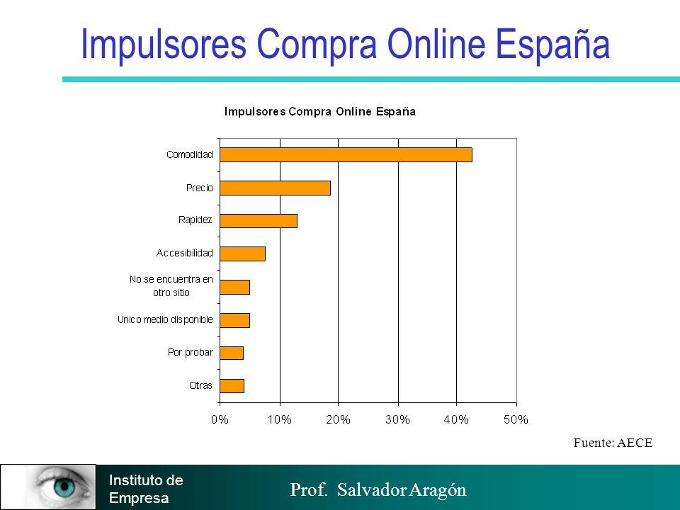 Prof. Salvador Aragón Instituto de Empresa Impulsores Compra Online España Fuente: AECE