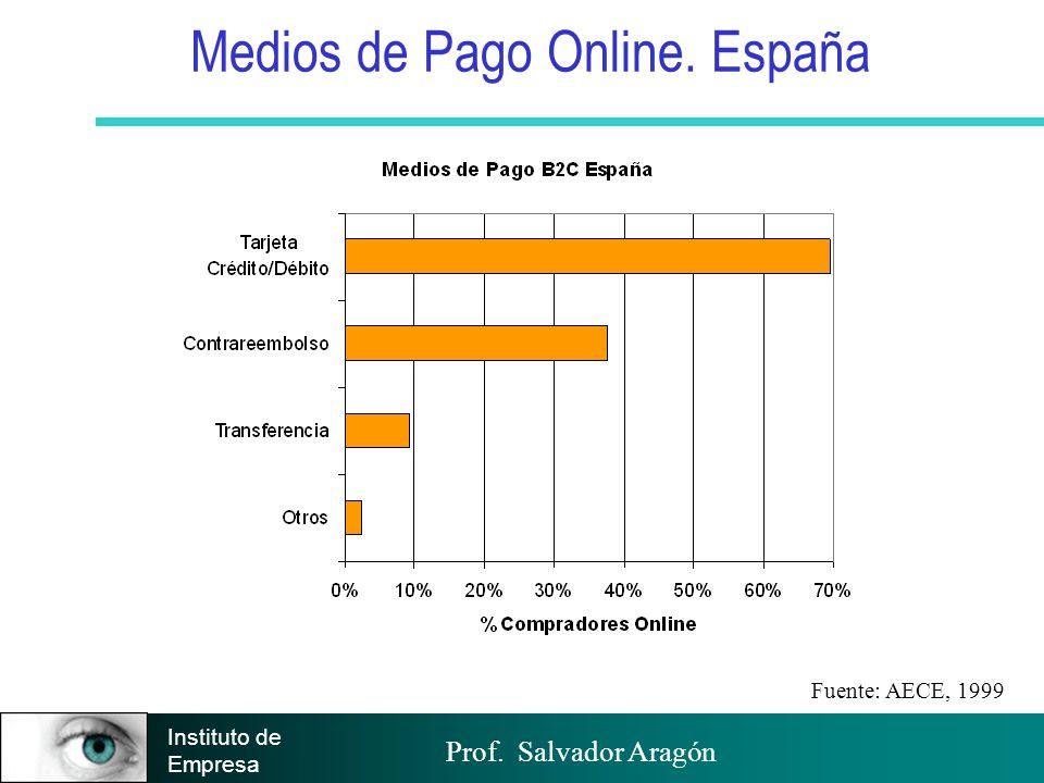 Prof. Salvador Aragón Instituto de Empresa Medios de Pago Online. España Fuente: AECE, 1999