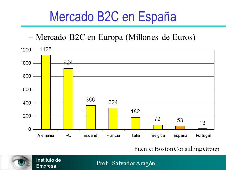Prof. Salvador Aragón Instituto de Empresa Mercado B2C en España –Mercado B2C en Europa (Millones de Euros) Fuente: Boston Consulting Group