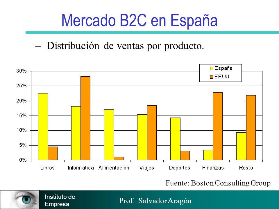 Prof. Salvador Aragón Instituto de Empresa Mercado B2C en España – Distribución de ventas por producto. Fuente: Boston Consulting Group