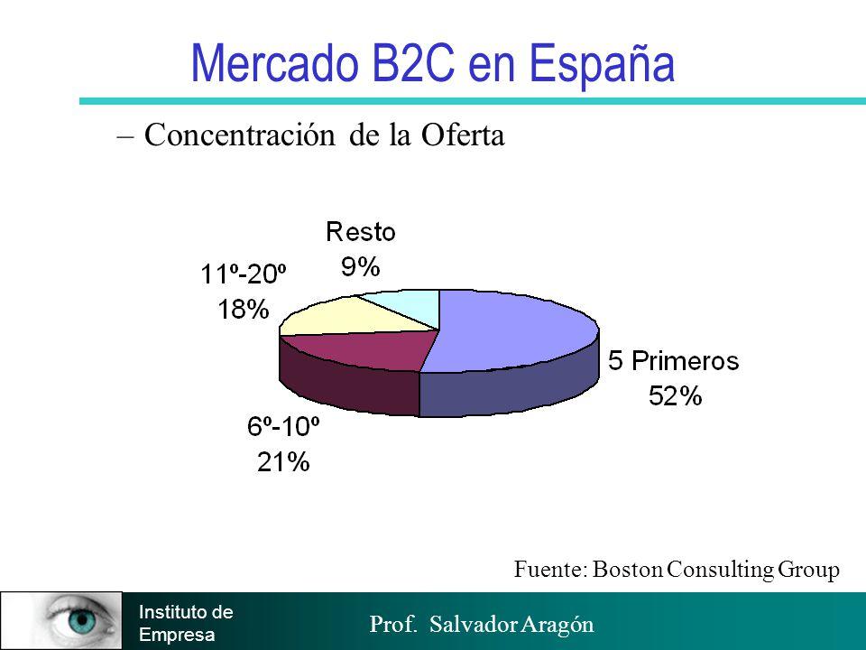 Prof. Salvador Aragón Instituto de Empresa Mercado B2C en España –Concentración de la Oferta Fuente: Boston Consulting Group