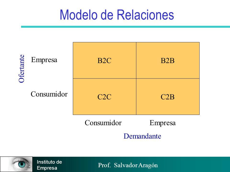 Prof.Salvador Aragón Instituto de Empresa Comparativa B2C vs.
