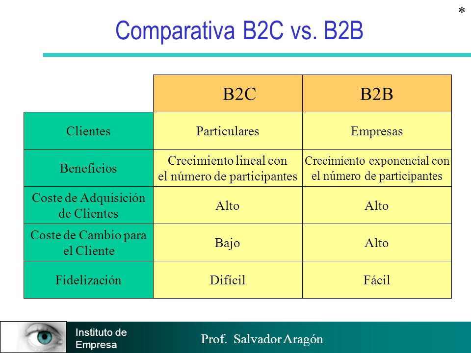 Prof. Salvador Aragón Instituto de Empresa Comparativa B2C vs. B2B * Clientes Beneficios ParticularesEmpresas Crecimiento lineal con el número de part
