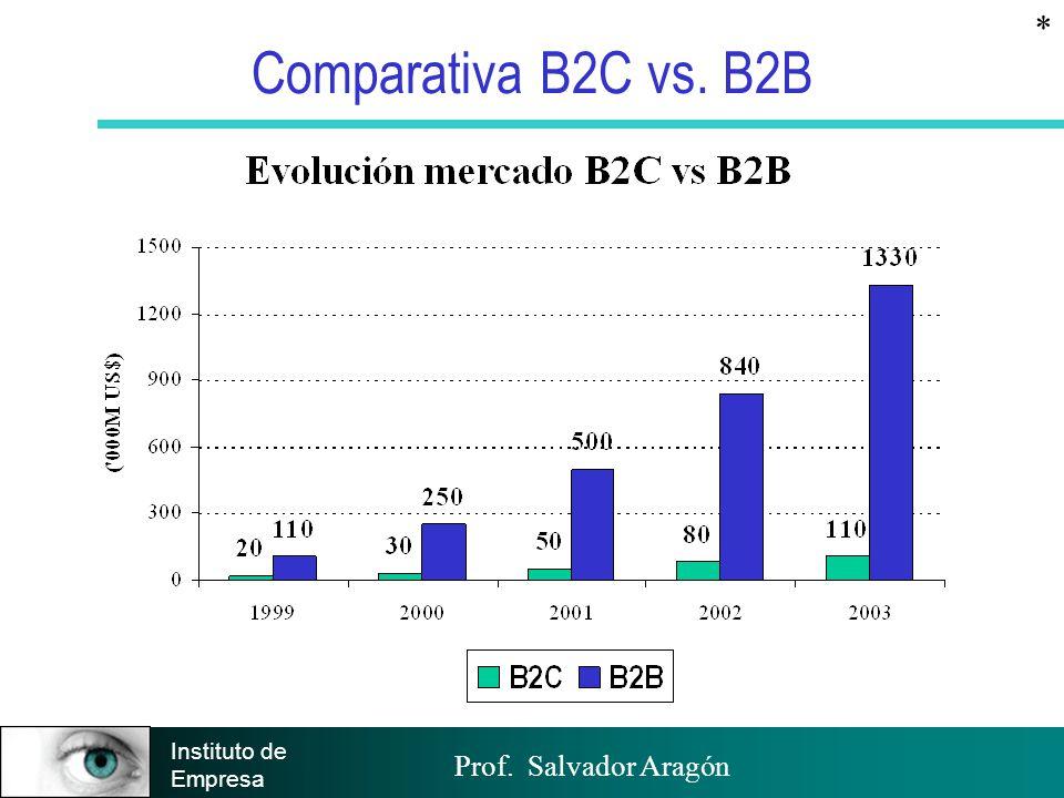 Prof. Salvador Aragón Instituto de Empresa Comparativa B2C vs. B2B *