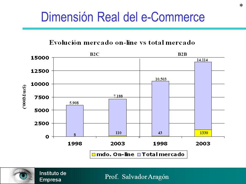 Prof. Salvador Aragón Instituto de Empresa Dimensión Real del e-Commerce B2CB2B 8 110431330 5.908 7.188 10.503 14.114 *