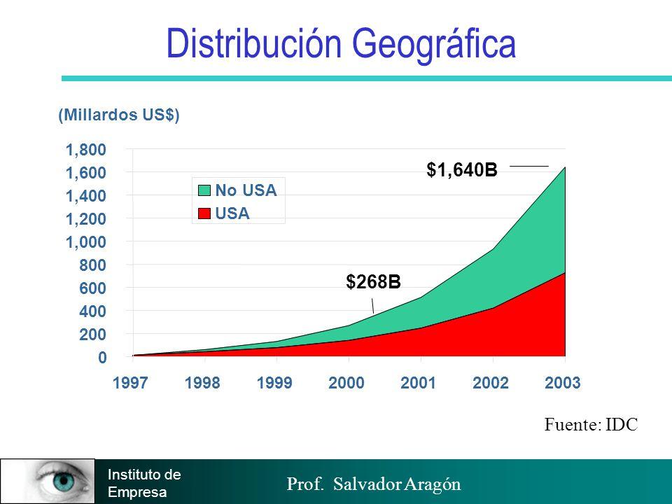 Prof. Salvador Aragón Instituto de Empresa Distribución Geográfica 0 200 400 600 800 1,000 1,200 1,400 1,600 1,800 1997199819992000200120022003 No USA