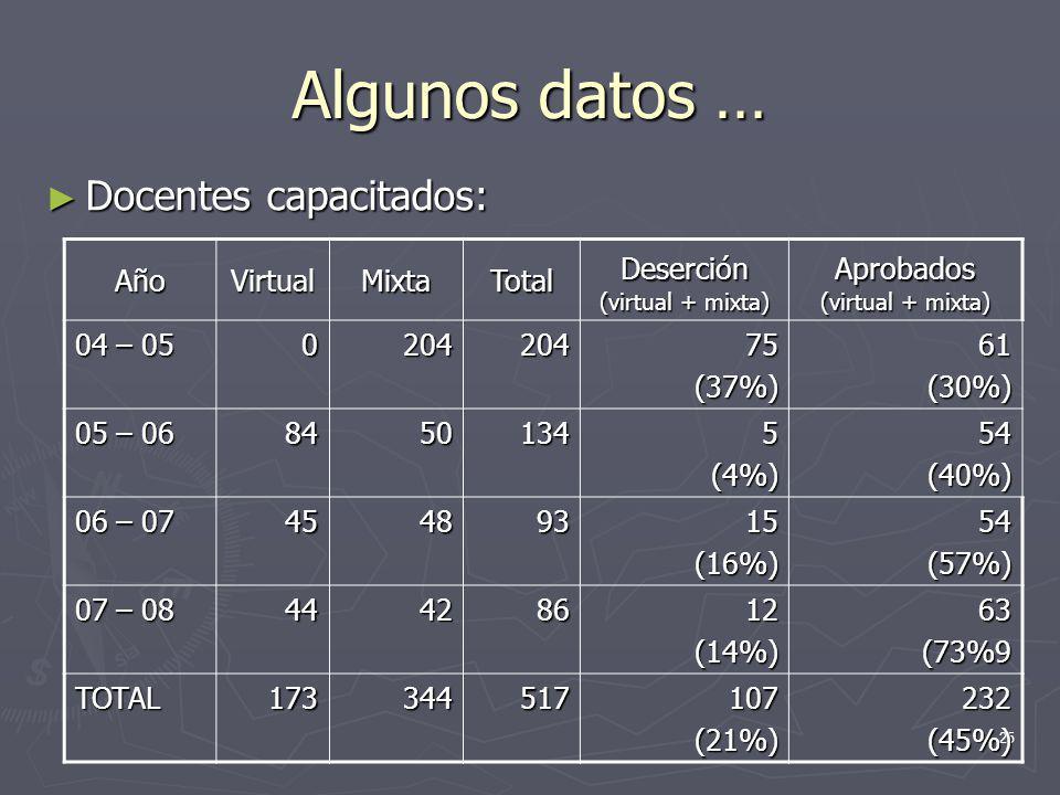 25 Algunos datos … Docentes capacitados: Docentes capacitados: AñoVirtualMixtaTotal Deserción (virtual + mixta) Aprobados (virtual + mixta) 04 – 05 02