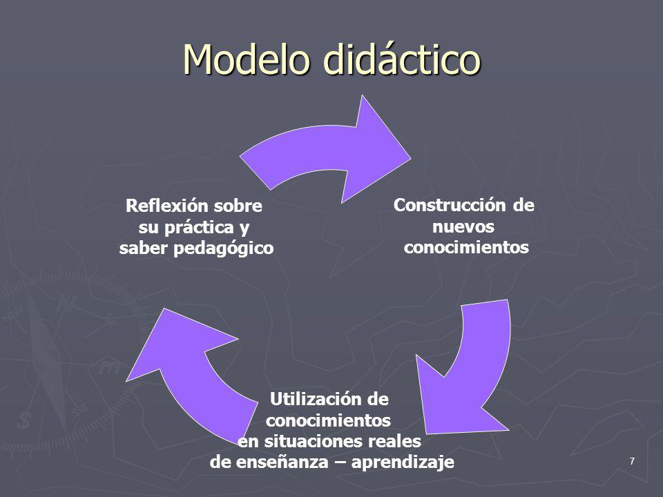 7 Modelo didáctico Construcción de nuevos conocimientos Utilización de conocimientos en situaciones reales de enseñanza – aprendizaje Reflexión sobre
