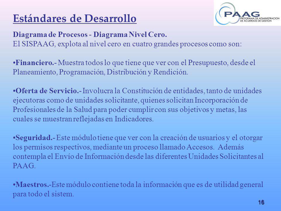 16 Diagrama de Procesos - Diagrama Nivel Cero. El SISPAAG, explota al nivel cero en cuatro grandes procesos como son: Financiero.- Muestra todos lo qu