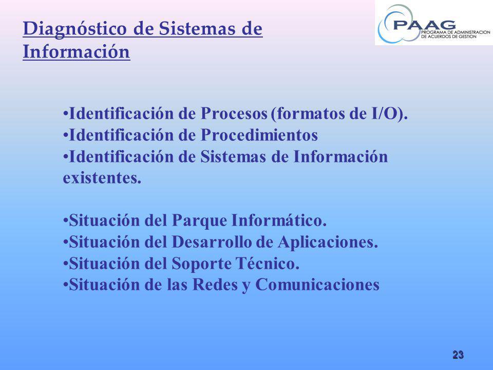 23 Diagnóstico de Sistemas de Información Identificación de Procesos (formatos de I/O). Identificación de Procedimientos Identificación de Sistemas de