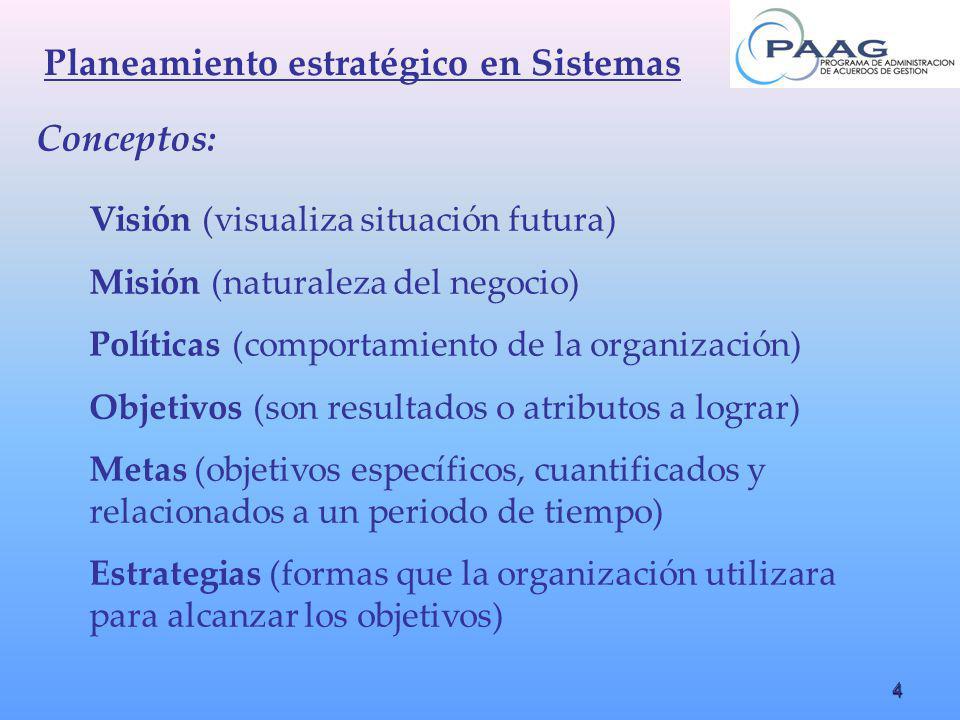 4 Planeamiento estratégico en Sistemas Conceptos: Visión (visualiza situación futura) Misión (naturaleza del negocio) Políticas (comportamiento de la