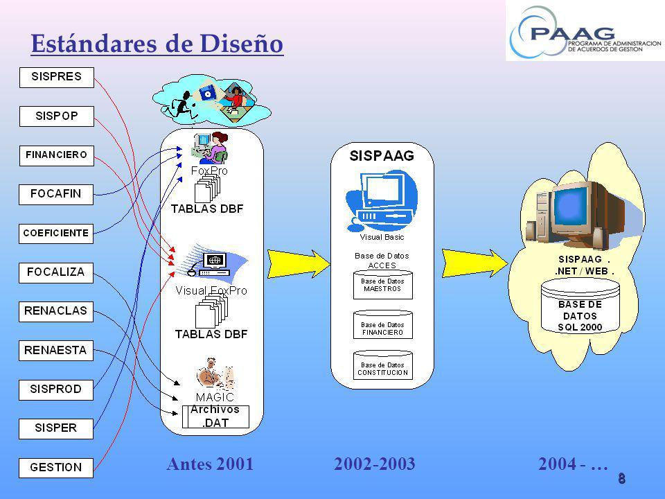 8 Estándares de Diseño Antes 20012002-20032004 - …