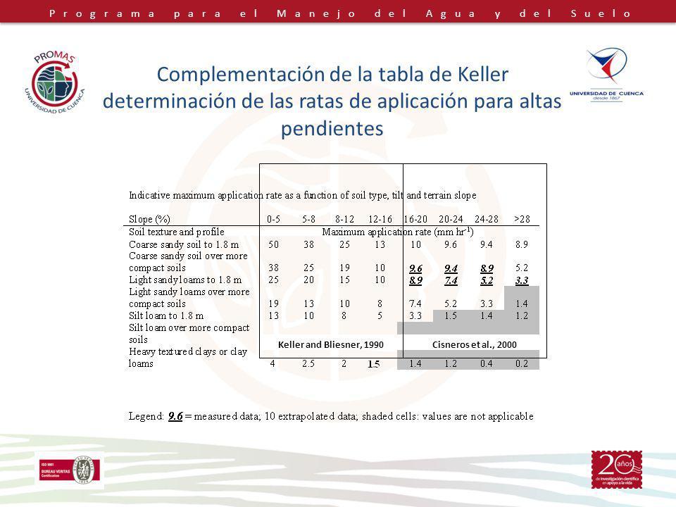 Programa para el Manejo del Agua y del Suelo Complementación de la tabla de Keller determinación de las ratas de aplicación para altas pendientes Keller and Bliesner, 1990Cisneros et al., 2000