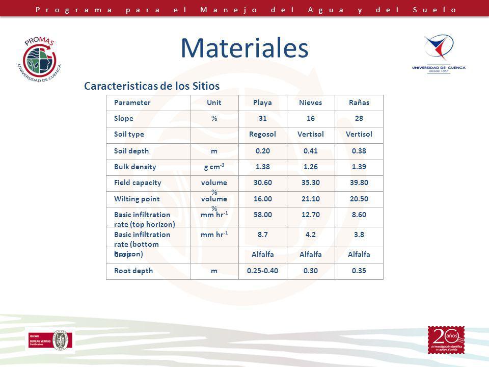 Programa para el Manejo del Agua y del Suelo Materiales ParameterUnitPlayaNievesRañas Slope%311628 Soil type RegosolVertisol Soil depthm0.200.410.38 Bulk densityg cm -3 1.381.261.39 Field capacityvolume % 30.6035.3039.80 Wilting pointvolume % 16.0021.1020.50 Basic infiltration rate (top horizon) mm hr -1 58.0012.708.60 Basic infiltration rate (bottom horizon) mm hr -1 8.74.23.8 Crop Alfalfa Root depthm0.25-0.400.300.35 Caracteristicas de los Sitios