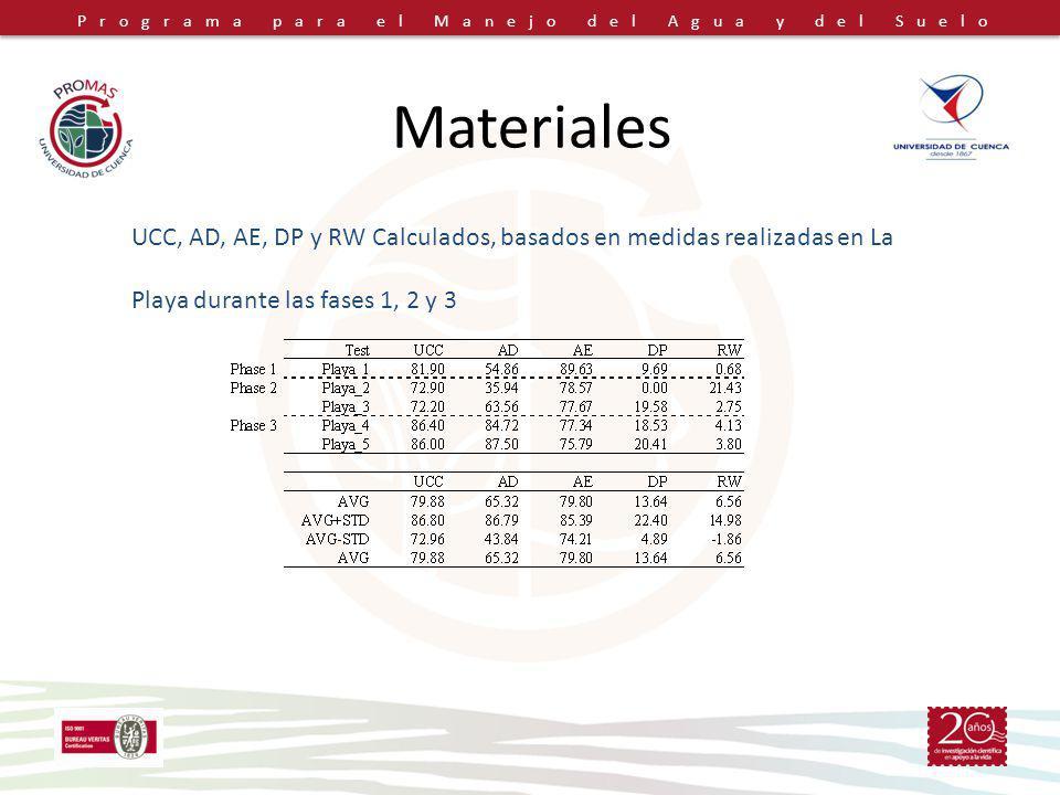 Programa para el Manejo del Agua y del Suelo Materiales UCC, AD, AE, DP y RW Calculados, basados en medidas realizadas en La Playa durante las fases 1
