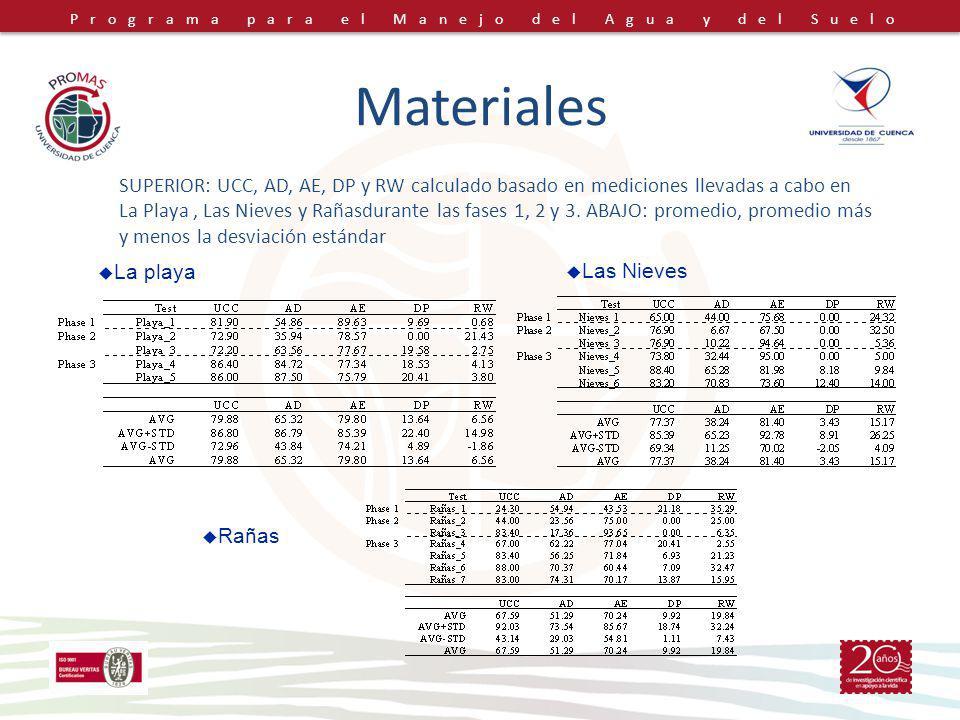 Programa para el Manejo del Agua y del Suelo Materiales SUPERIOR: UCC, AD, AE, DP y RW calculado basado en mediciones llevadas a cabo en La Playa, Las Nieves y Rañasdurante las fases 1, 2 y 3.