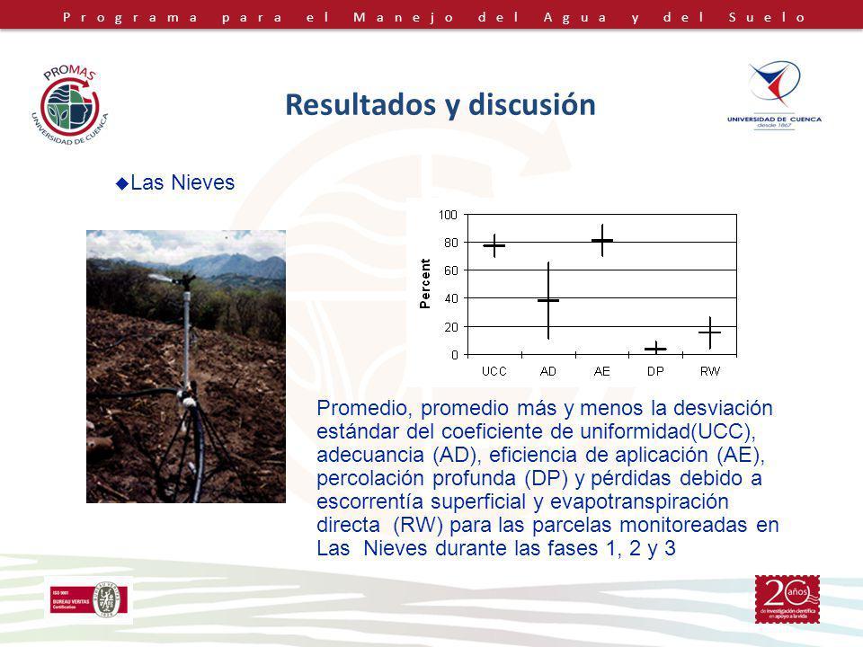 Programa para el Manejo del Agua y del Suelo Resultados y discusión Promedio, promedio más y menos la desviación estándar del coeficiente de uniformid