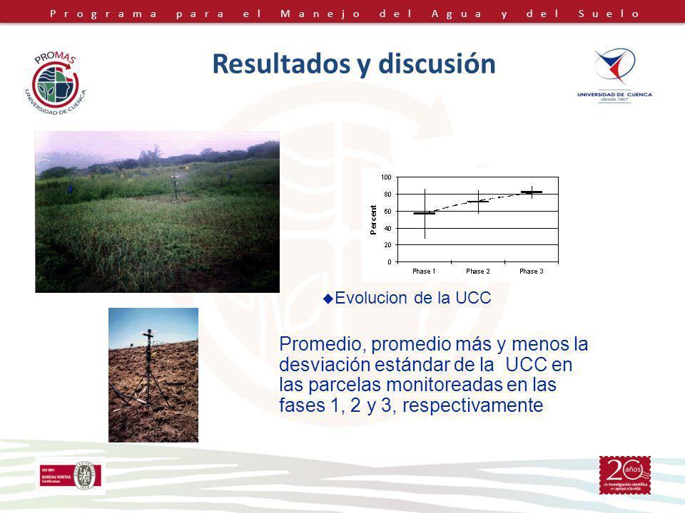 Programa para el Manejo del Agua y del Suelo Resultados y discusión Promedio, promedio más y menos la desviación estándar de la UCC en las parcelas mo