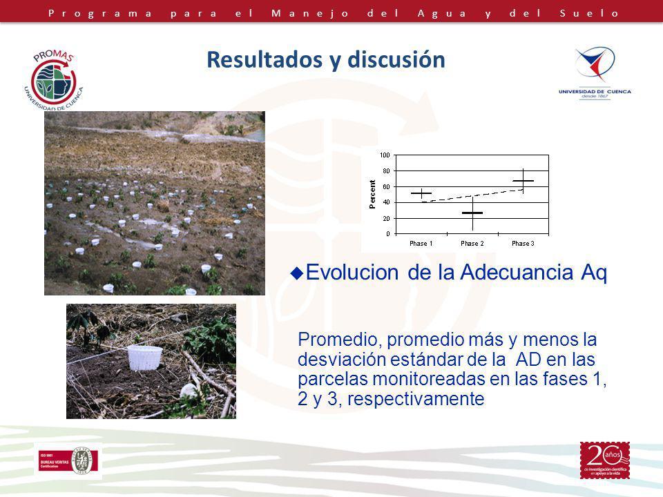 Programa para el Manejo del Agua y del Suelo Resultados y discusión Promedio, promedio más y menos la desviación estándar de la AD en las parcelas monitoreadas en las fases 1, 2 y 3, respectivamente Evolucion de la Adecuancia Aq