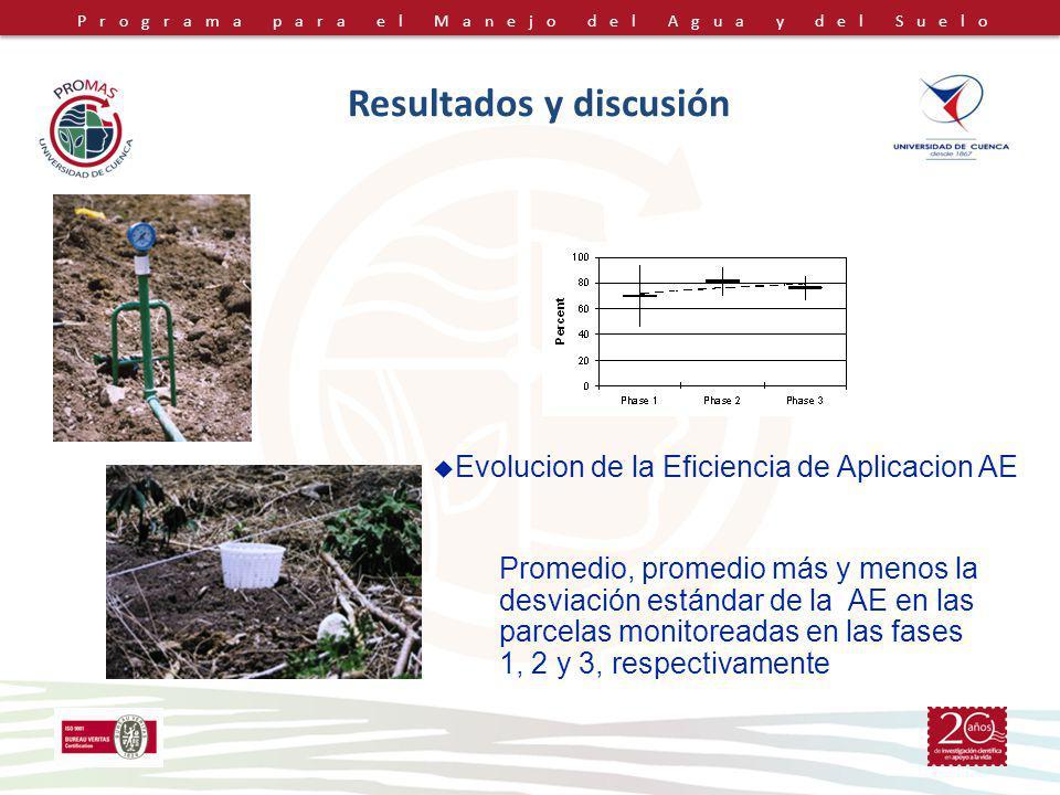 Programa para el Manejo del Agua y del Suelo Resultados y discusión Promedio, promedio más y menos la desviación estándar de la AE en las parcelas monitoreadas en las fases 1, 2 y 3, respectivamente Evolucion de la Eficiencia de Aplicacion AE