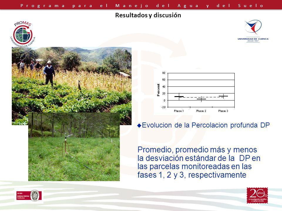 Programa para el Manejo del Agua y del Suelo Resultados y discusión Promedio, promedio más y menos la desviación estándar de la DP en las parcelas monitoreadas en las fases 1, 2 y 3, respectivamente Evolucion de la Percolacion profunda DP