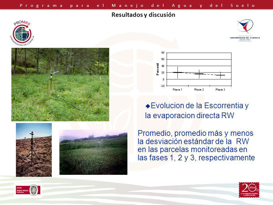 Programa para el Manejo del Agua y del Suelo Resultados y discusión Promedio, promedio más y menos la desviación estándar de la RW en las parcelas monitoreadas en las fases 1, 2 y 3, respectivamente Evolucion de la Escorrentia y la evaporacion directa RW