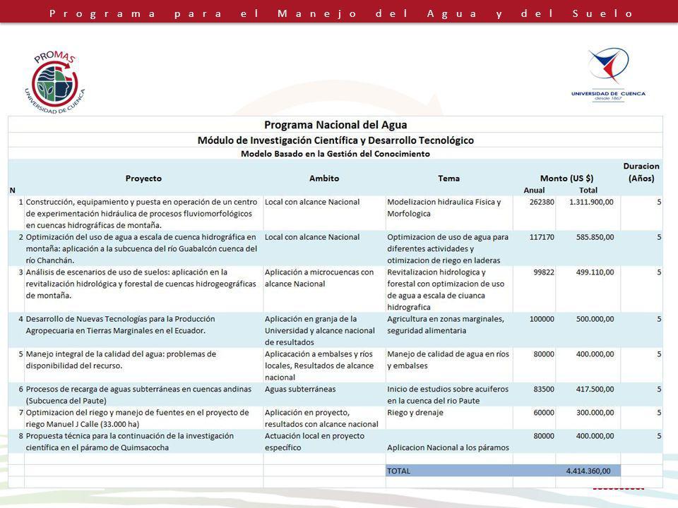 Programa para el Manejo del Agua y del Suelo