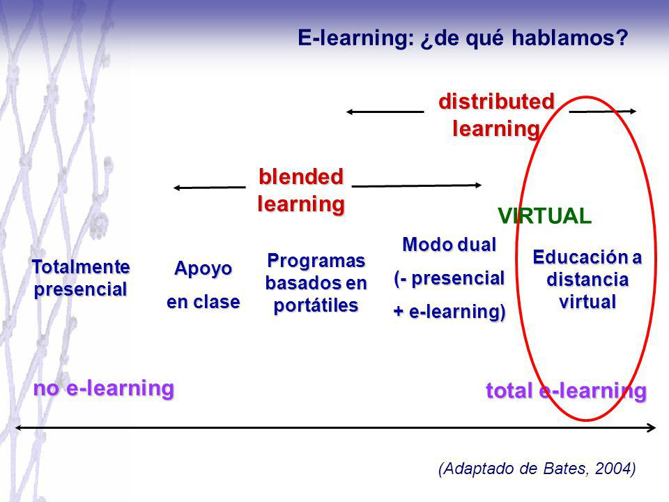 total e-learning Apoyo en clase Modo dual (- presencial + e-learning) Educación a distancia virtual distributed learning blended learning Programas basados en portátiles no e-learning Totalmente presencial (Adaptado de Bates, 2004) VIRTUAL E-learning: ¿de qué hablamos?