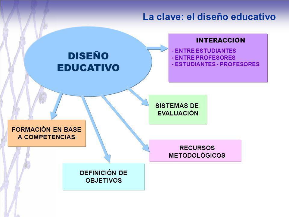 DEFINICIÓN DE OBJETIVOS - ENTRE ESTUDIANTES - ENTRE PROFESORES - ESTUDIANTES - PROFESORES RECURSOS METODOLÓGICOS DISEÑO EDUCATIVO INTERACCIÓN FORMACIÓ