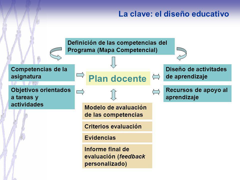 Definición de las competencias del Programa (Mapa Competencial) Objetivos orientados a tareas y actividades Diseño de activitades de aprendizaje Recur