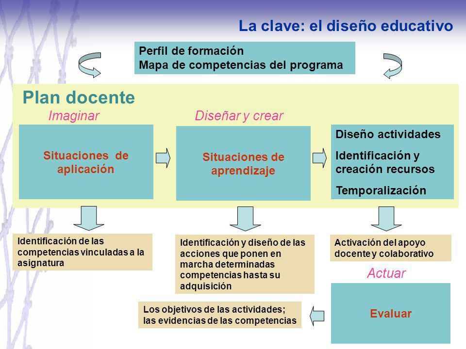 Plan docente Perfil de formación Mapa de competencias del programa Situaciones de aplicación Diseño actividades Identificación y creación recursos Tem