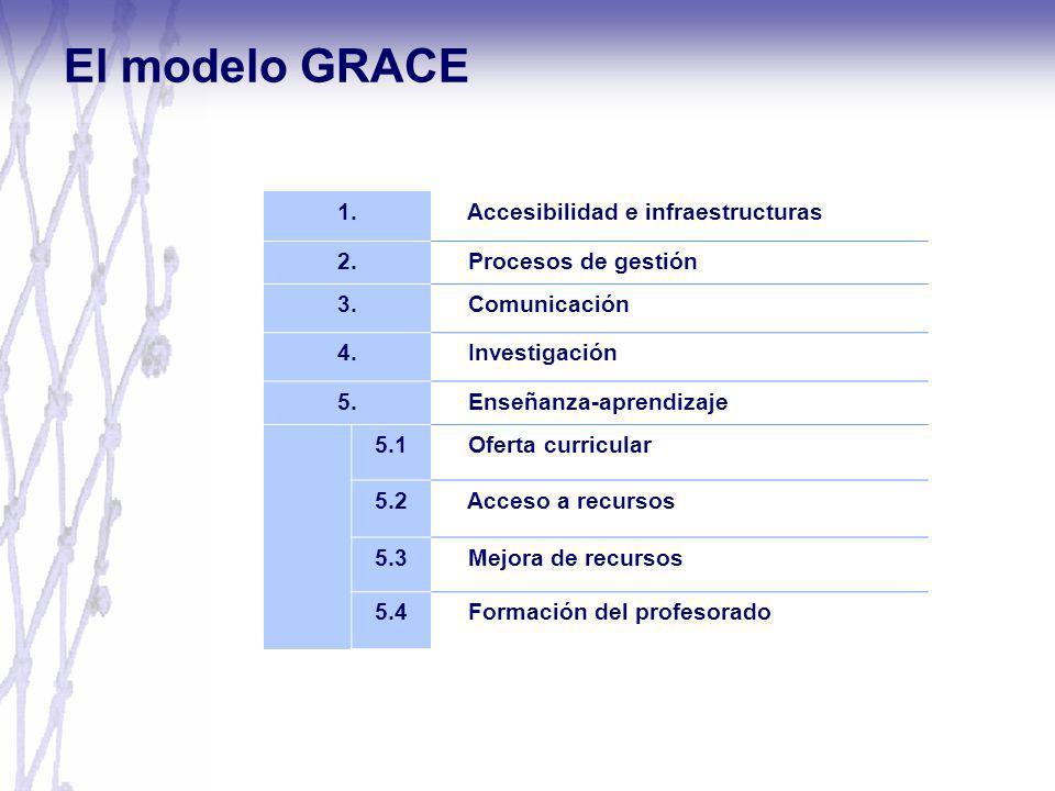 1. Accesibilidad e infraestructuras 2. Procesos de gestión 3. Comunicación 4. Investigación 5. Enseñanza-aprendizaje 5.1 Oferta curricular 5.2 Acceso