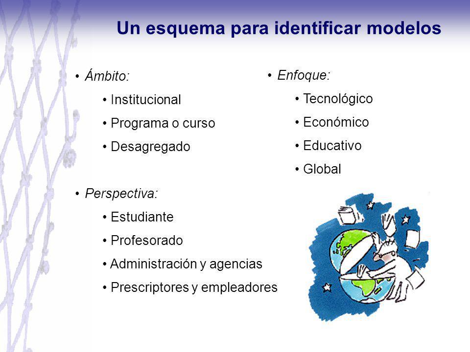 Ámbito: Institucional Programa o curso Desagregado Perspectiva: Estudiante Profesorado Administración y agencias Prescriptores y empleadores Un esquem