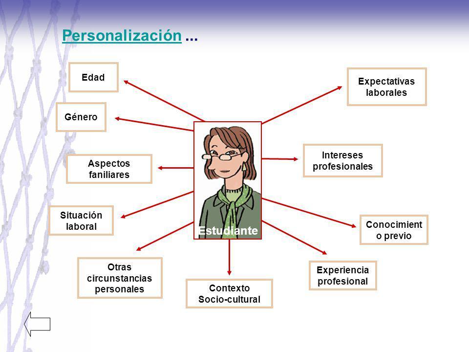 PersonalizaciónPersonalización... Edad Género Situación laboral Aspectos faniliares Otras circunstancias personales Conocimient o previo Experiencia p