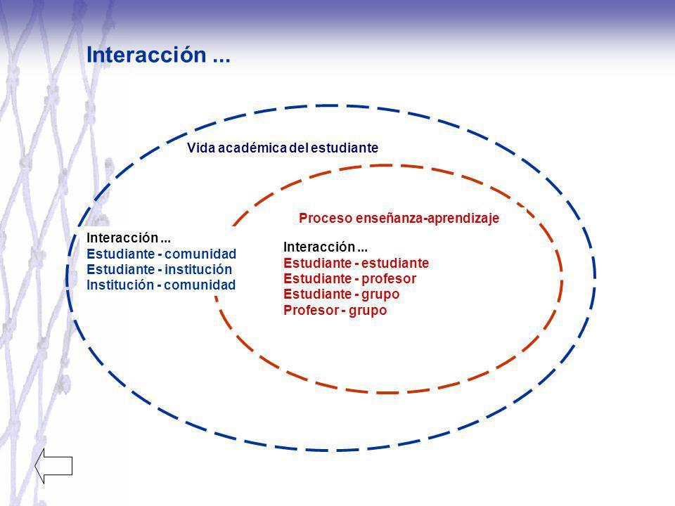 Interacción... Proceso enseñanza-aprendizaje Interacción... Estudiante - estudiante Estudiante - profesor Estudiante - grupo Profesor - grupo Vida aca