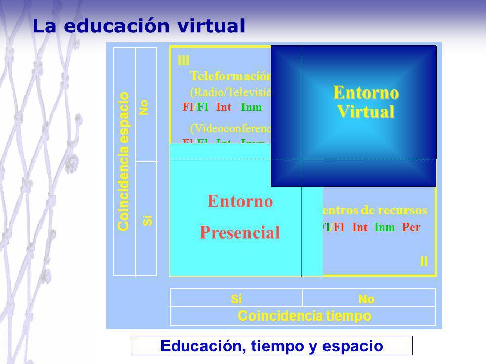 Educación, tiempo y espacio Coincidencia tiempo Coincidencia espacio IV I III II Sí No No SSíSSí Formación presencial Fl Int Inm Per Centros de recurs