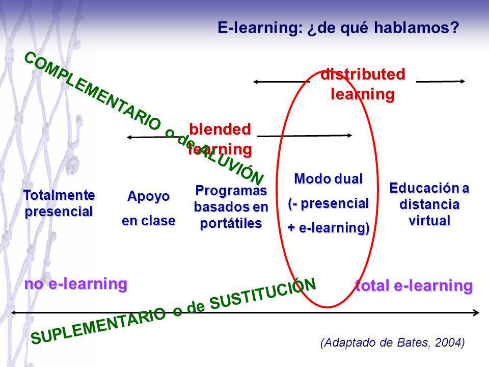 total e-learning Apoyo en clase Modo dual (- presencial + e-learning) Educación a distancia virtual distributed learning blended learning Programas ba