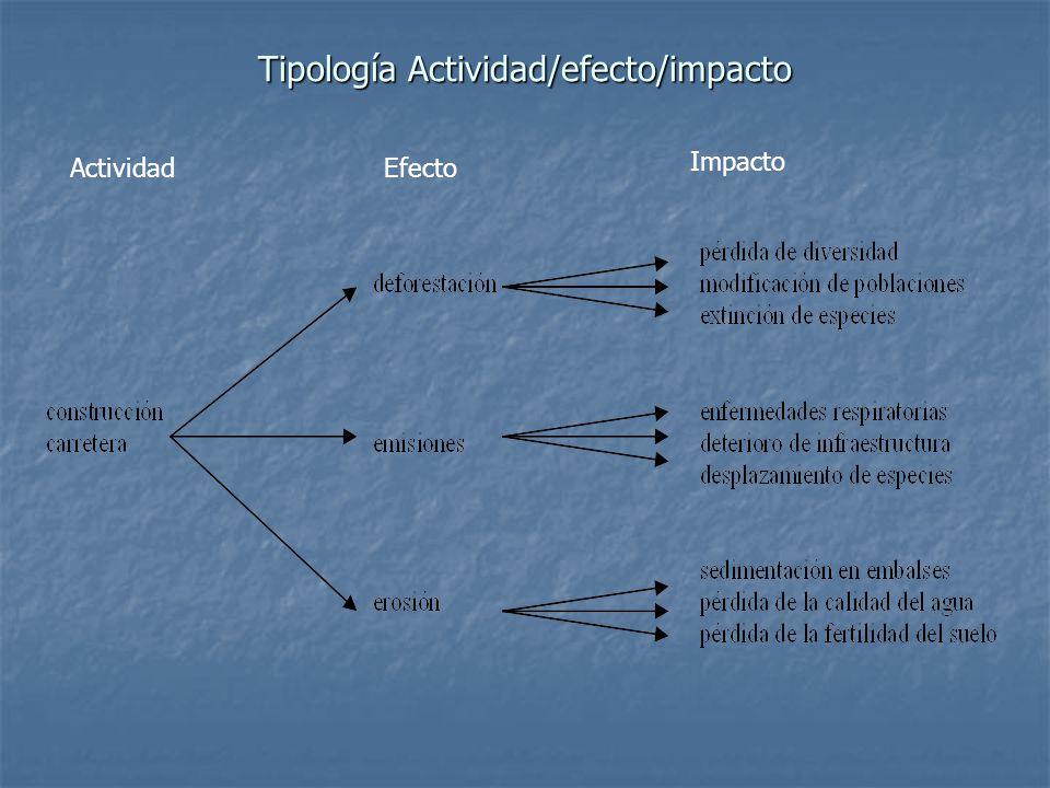 Tipología Actividad/efecto/impacto ActividadEfecto Impacto