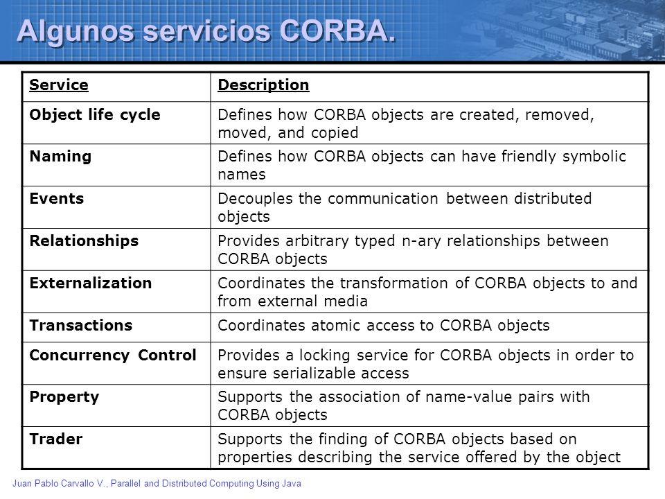 Juan Pablo Carvallo V., Parallel and Distributed Computing Using Java Algunos servicios CORBA. ServiceDescription Object life cycleDefines how CORBA o